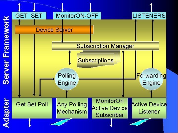 Server Framework Adapter GET SET Monitor. ON-OFF LISTENERS Device Server Subscription Manager Subscriptions Polling