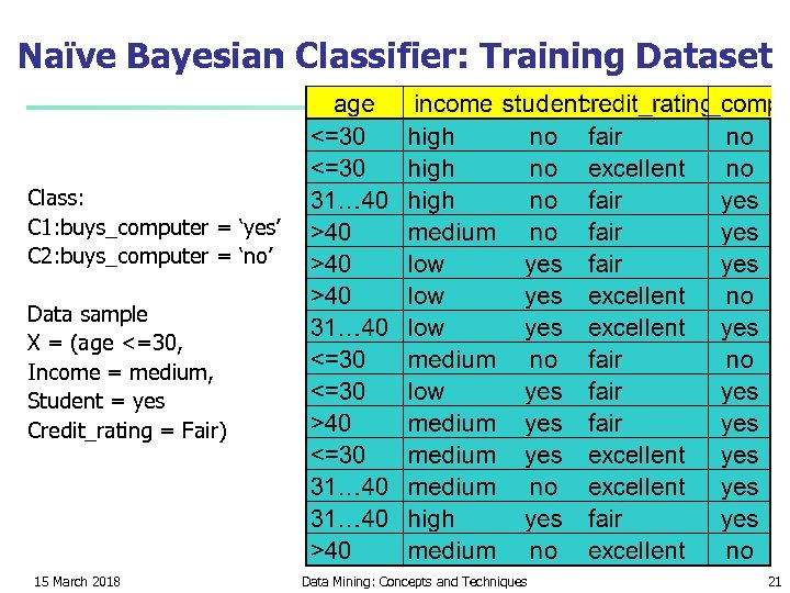 Naïve Bayesian Classifier: Training Dataset Class: C 1: buys_computer = 'yes' C 2: buys_computer