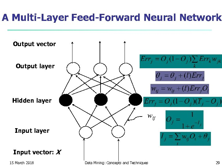 A Multi-Layer Feed-Forward Neural Network Output vector Output layer Hidden layer wij Input layer
