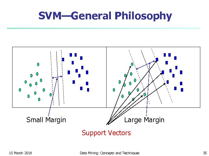 SVM—General Philosophy Small Margin Large Margin Support Vectors 15 March 2018 Data Mining: Concepts