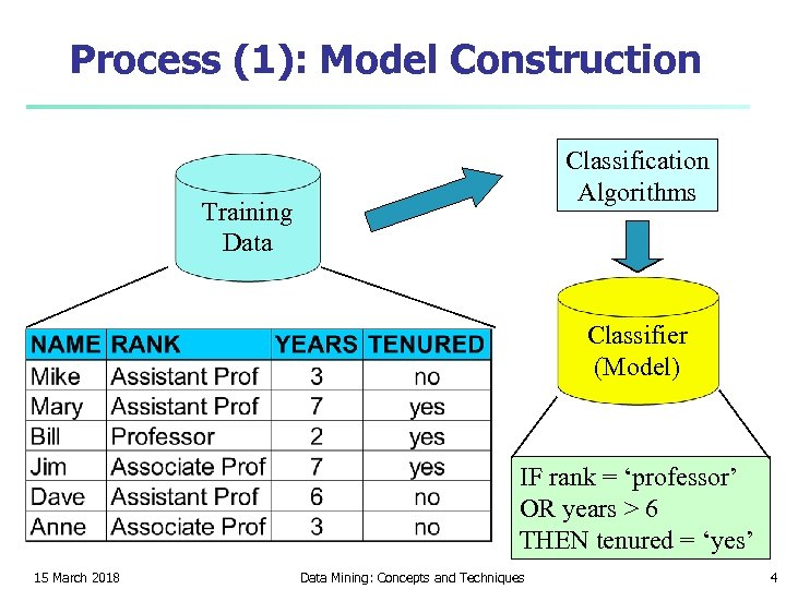 Process (1): Model Construction Classification Algorithms Training Data Classifier (Model) IF rank = 'professor'