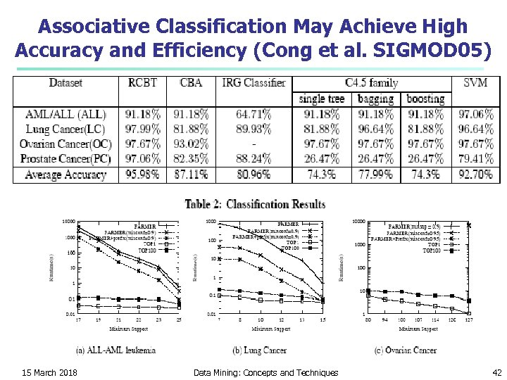 Associative Classification May Achieve High Accuracy and Efficiency (Cong et al. SIGMOD 05) 15