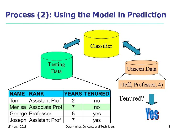 Process (2): Using the Model in Prediction Classifier Testing Data Unseen Data (Jeff, Professor,