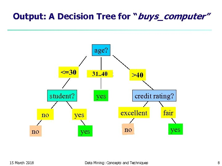 "Output: A Decision Tree for ""buys_computer"" age? <=30 31. . 40 overcast student? no"