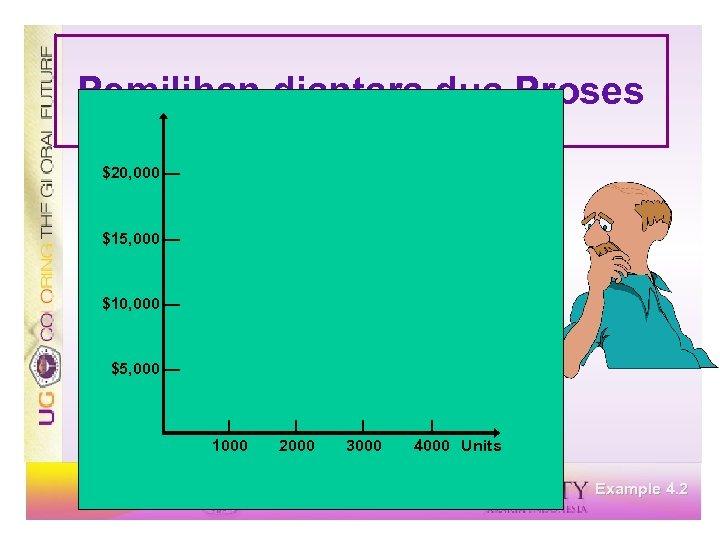 Pemilihan diantara dua Proses $20, 000 — $15, 000 — $10, 000 — $5,