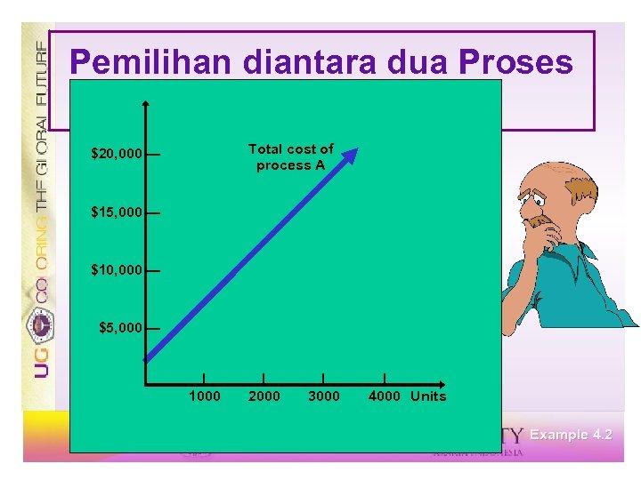 Pemilihan diantara dua Proses Processes Total cost of process A $20, 000 — $15,