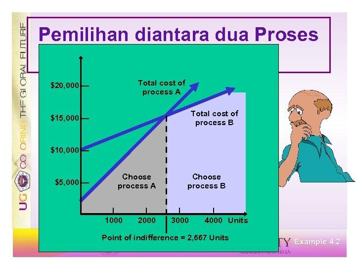 Pemilihan diantara dua Proses Processes Total cost of process A $20, 000 — Total