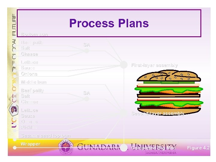 Process Plans Bottom bun Beef patty Salt Cheese SA Lettuce Sauce Onions First-layer assembly