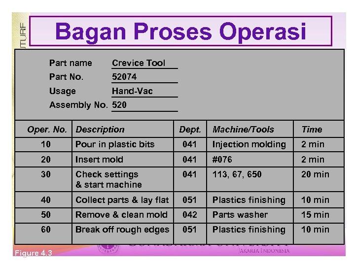 Bagan Proses Operasi Part name Crevice Tool Part No. 52074 Usage Hand-Vac Assembly No.