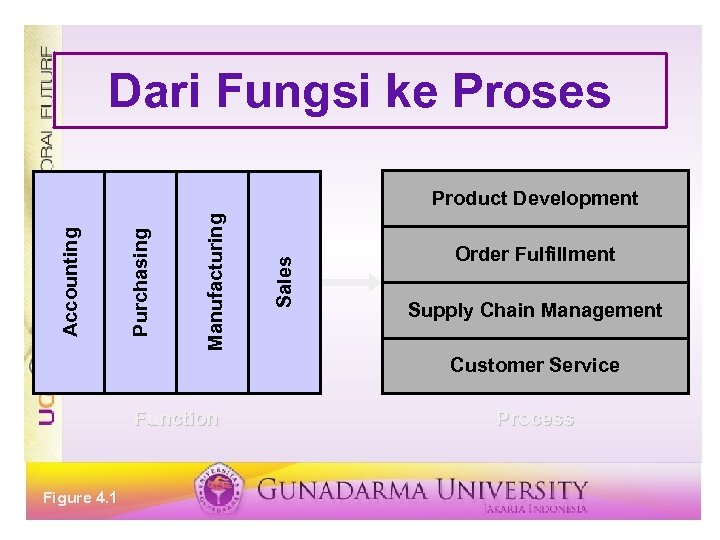 Dari Fungsi ke Proses Sales Manufacturing Purchasing Accounting Product Development Order Fulfillment Supply Chain