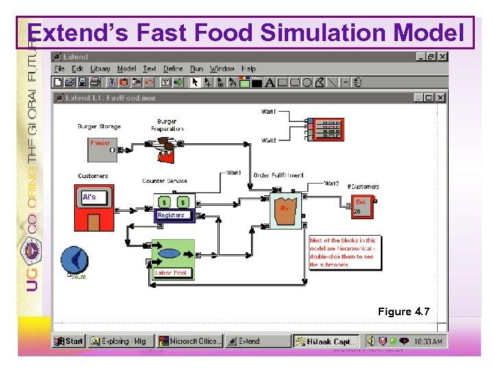 Extend's Fast Food Simulation Model Figure 4. 7