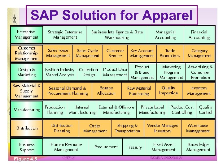SAP Solution for Apparel Figure 4. 8