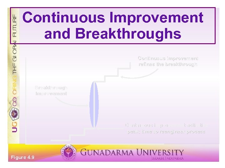 Continuous Improvement and Breakthroughs Continuous improvement refines the breakthrough Breakthrough Improvement Continuous improvement activities