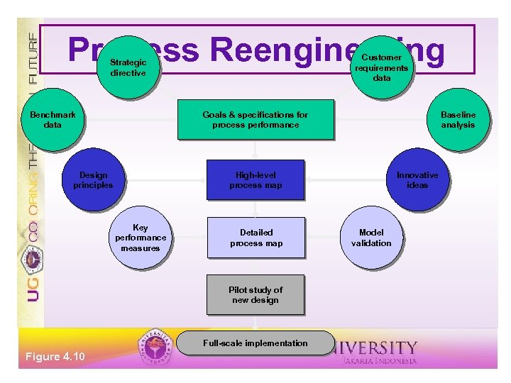 Process Reengineering Customer requirements data Strategic directive Benchmark data Goals & specifications for process