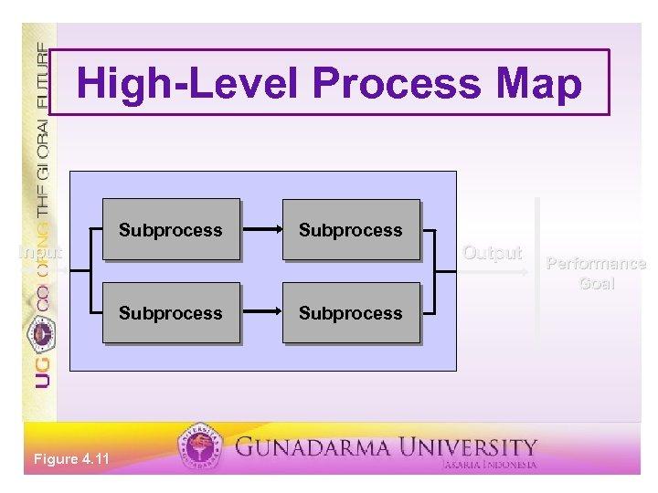 High-Level Process Map Subprocess Input Output Subprocess Figure 4. 11 Subprocess Performance Goal