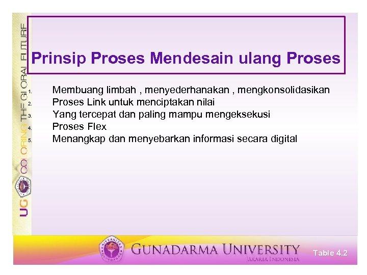 Prinsip Proses Mendesain ulang Proses 1. 2. 3. 4. 5. Membuang limbah , menyederhanakan
