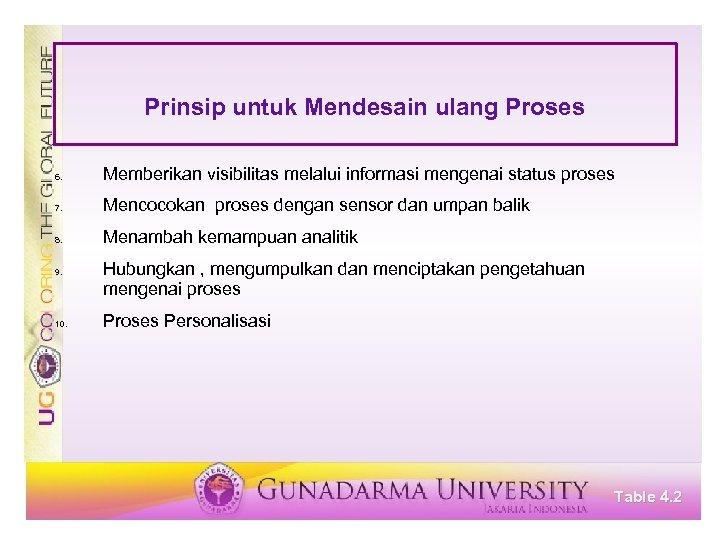 Prinsip untuk Mendesain ulang Proses 6. Memberikan visibilitas melalui informasi mengenai status proses 7.