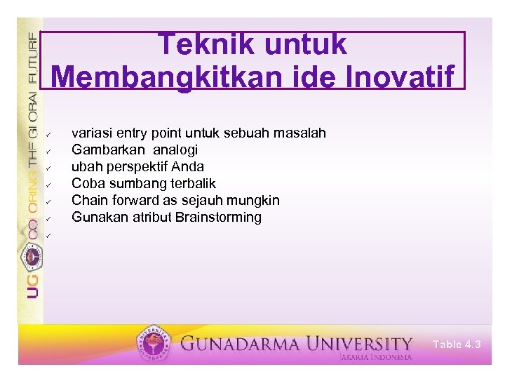 Teknik untuk Membangkitkan ide Inovatif ü ü ü variasi entry point untuk sebuah masalah