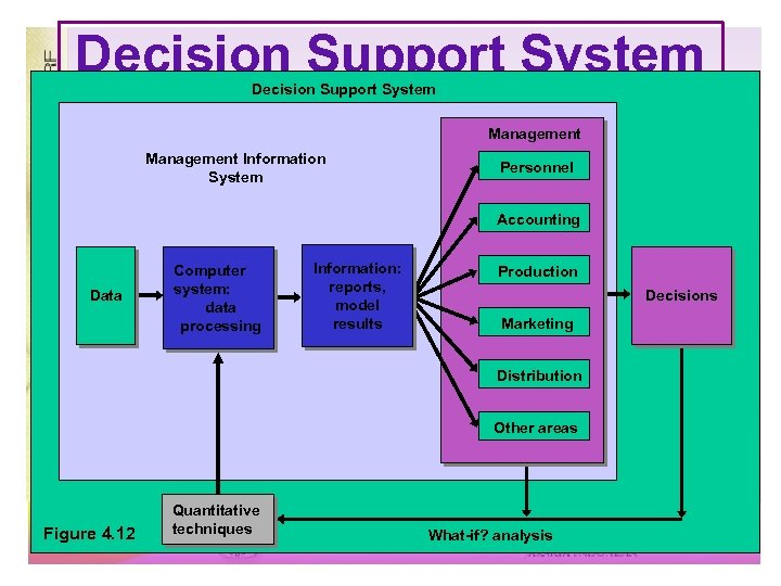 Decision Support System Management Information System Personnel Accounting Data Computer system: data processing Information: