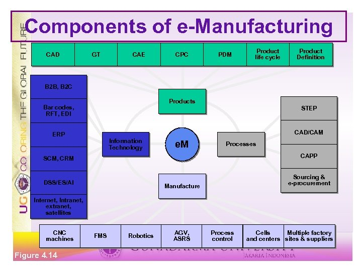 Components of e-Manufacturing CAD GT CAE CPC PDM Product life cycle Product Definition B