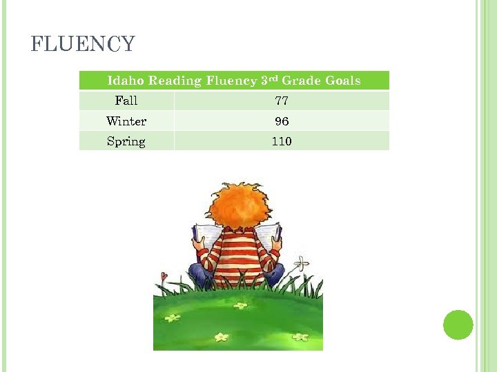 FLUENCY Idaho Reading Fluency 3 rd Grade Goals Fall 77 Winter 96 Spring 110