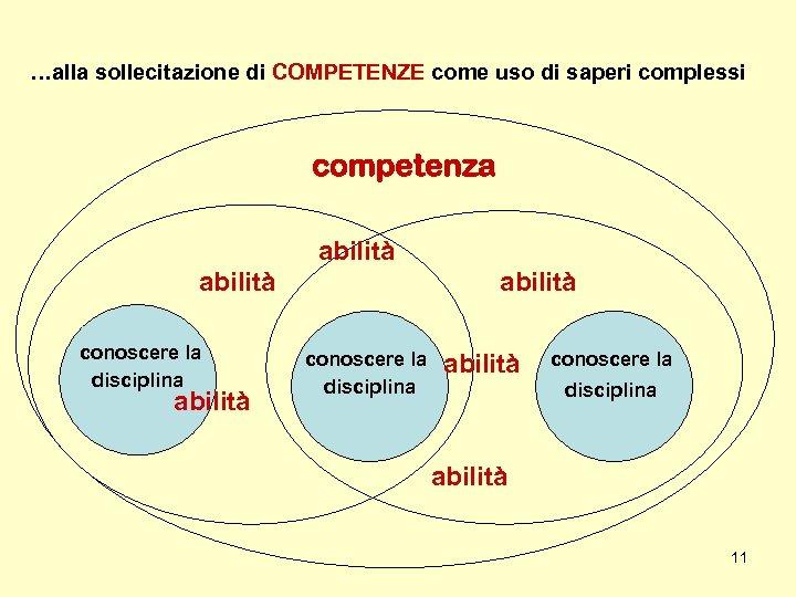 …alla sollecitazione di COMPETENZE come uso di saperi complessi competenza abilità conoscere la disciplina