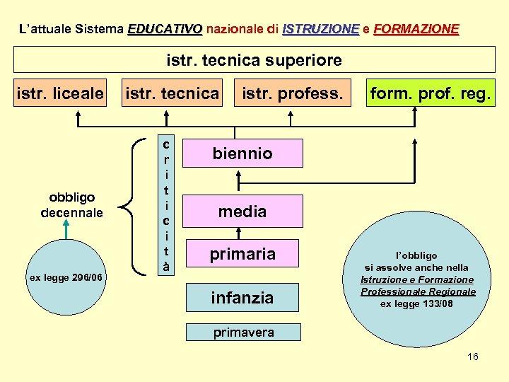 L'attuale Sistema EDUCATIVO nazionale di ISTRUZIONE e FORMAZIONE istr. tecnica superiore istr. liceale obbligo