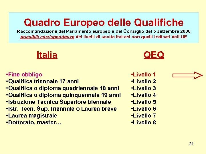 Quadro Europeo delle Qualifiche Raccomandazione del Parlamento europeo e del Consiglio del 5 settembre