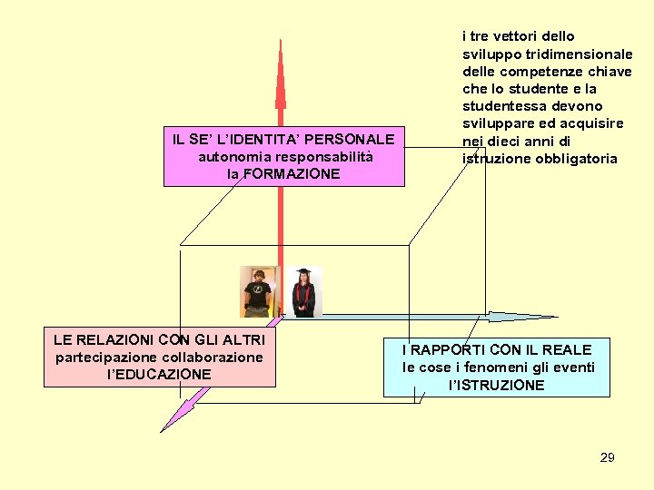 IL SE' L'IDENTITA' PERSONALE autonomia responsabilità la FORMAZIONE LE RELAZIONI CON GLI ALTRI partecipazione