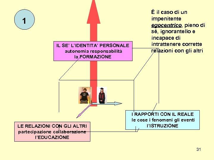 1 IL SE' L'IDENTITA' PERSONALE autonomia responsabilità la FORMAZIONE LE RELAZIONI CON GLI ALTRI