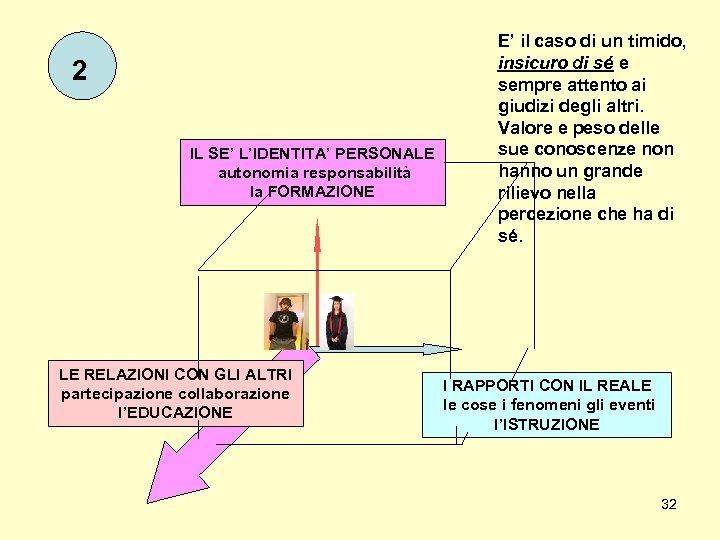 2 IL SE' L'IDENTITA' PERSONALE autonomia responsabilità la FORMAZIONE LE RELAZIONI CON GLI ALTRI