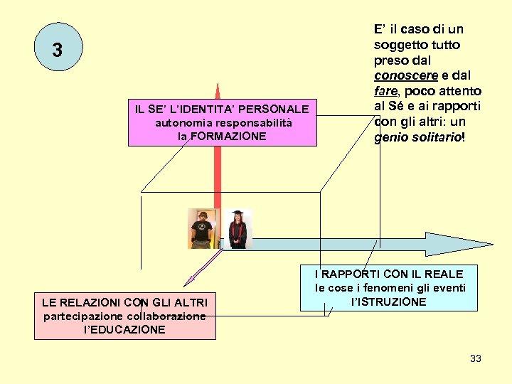 3 IL SE' L'IDENTITA' PERSONALE autonomia responsabilità la FORMAZIONE LE RELAZIONI CON GLI ALTRI