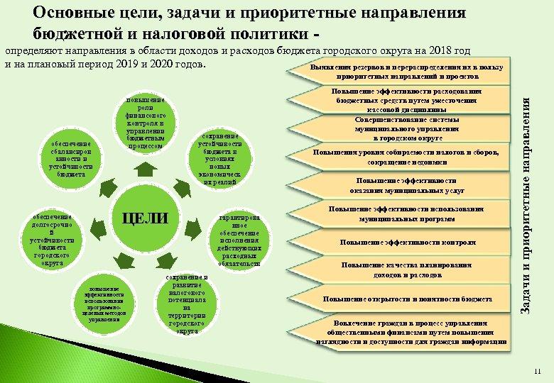 Основные цели, задачи и приоритетные направления бюджетной и налоговой политики определяют направления в области