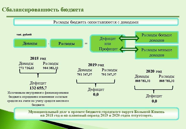 Сбалансированность бюджета Расходы бюджета сопоставляются с доходами тыс. рублей - Доходы Расходы 2018 год