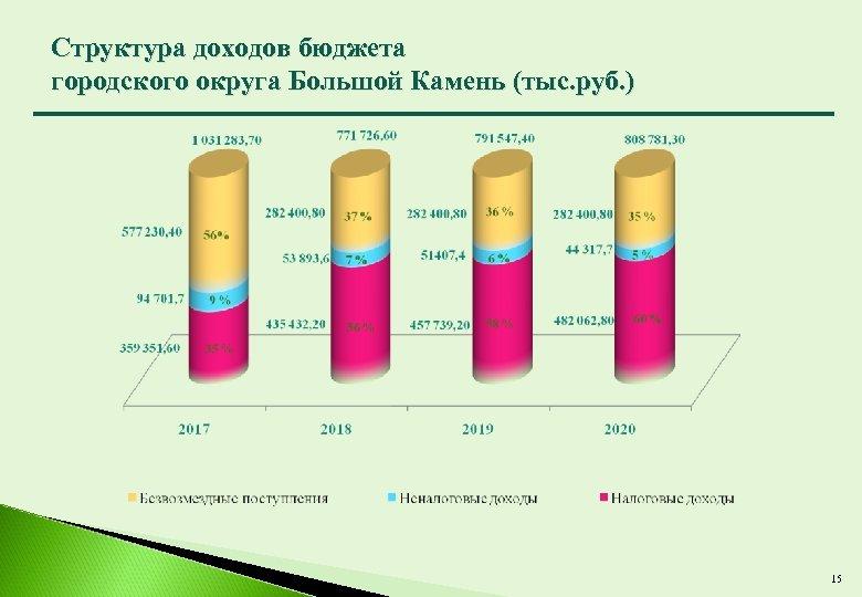 Структура доходов бюджета городского округа Большой Камень (тыс. руб. ) 15