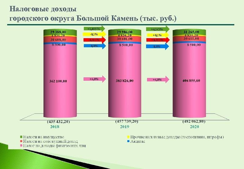 Налоговые доходы городского округа Большой Камень (тыс. руб. ) +2, 035% +4, 265% -0,