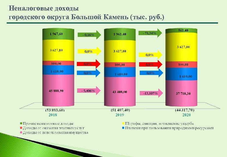 Неналоговые доходы городского округа Большой Камень (тыс. руб. ) - 0, 26% 0, 0%