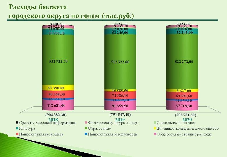 Расходы бюджета городского округа по годам (тыс. руб. )