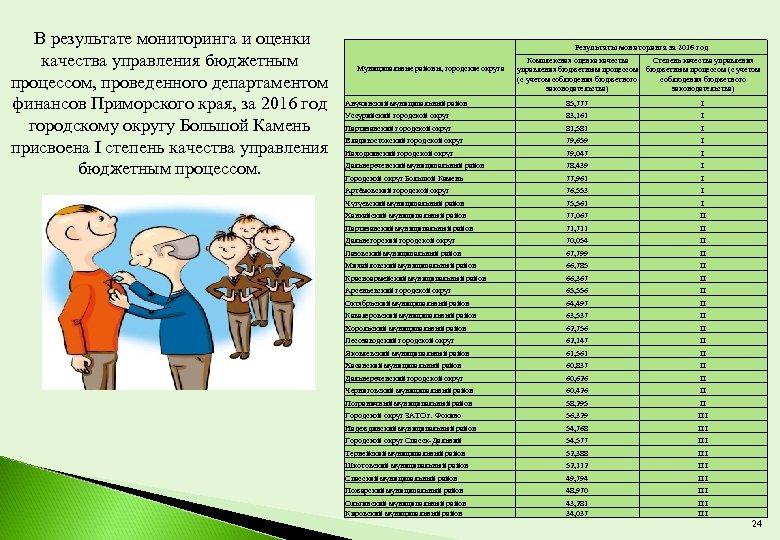 В результате мониторинга и оценки качества управления бюджетным процессом, проведенного департаментом финансов Приморского