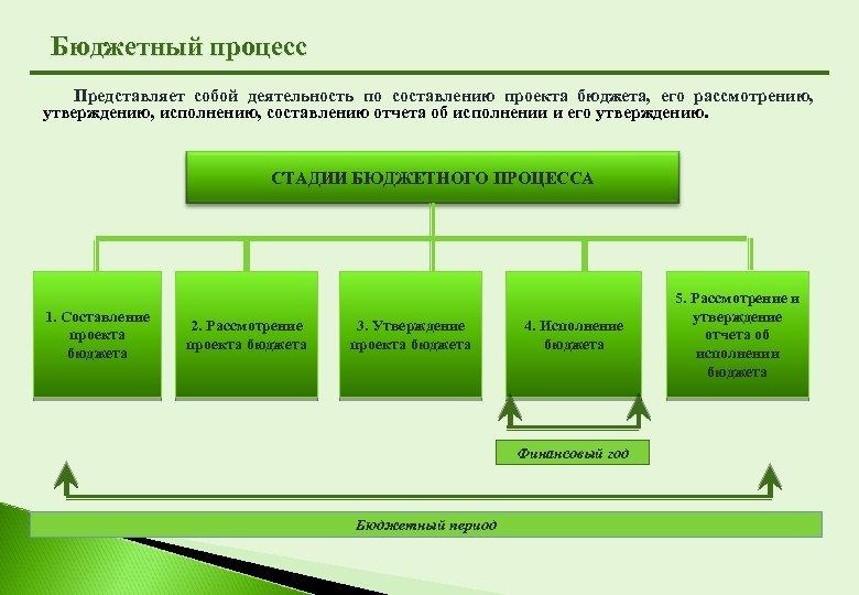 Бюджетный процесс Представляет собой деятельность по составлению проекта бюджета, его рассмотрению, утверждению, исполнению, составлению