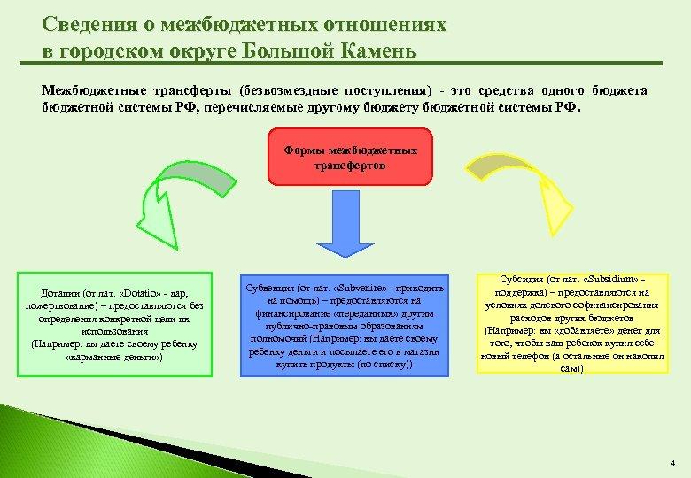 Сведения о межбюджетных отношениях в городском округе Большой Камень Межбюджетные трансферты (безвозмездные поступления) -