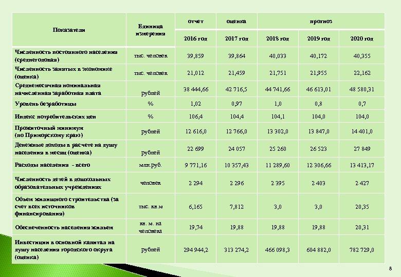 Показатели Численность постоянного населения (среднегодовая) Численность занятых в экономике (оценка) Среднемесячная номинальная начисленная заработная
