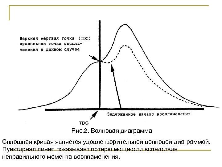 Рис. 2. Волновая диаграмма Сплошная кривая является удовлетворительной волновой диаграммой. Пунктирная линия показывает потерю