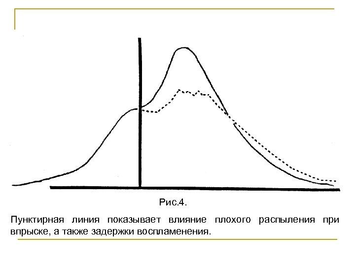 Рис. 4. Пунктирная линия показывает влияние плохого распыления при впрыске, а также задержки воспламенения.