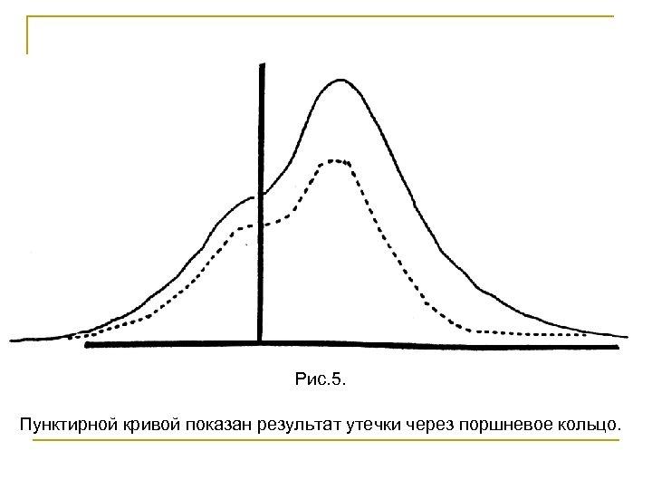 Рис. 5. Пунктирной кривой показан результат утечки через поршневое кольцо.