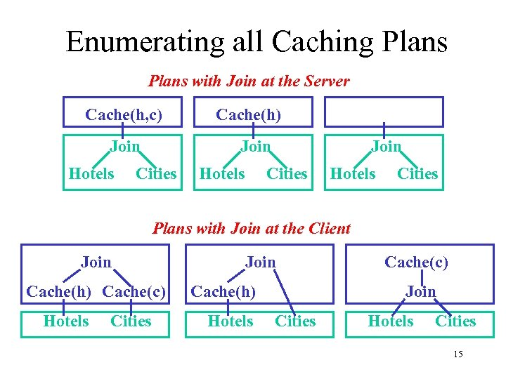 Enumerating all Caching Plans with Join at the Server Cache(h, c) Join Hotels Cache(h)