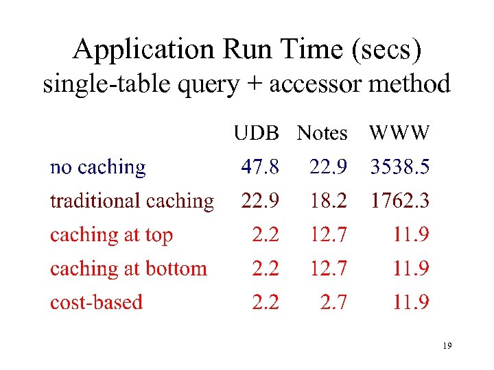 Application Run Time (secs) single-table query + accessor method 19
