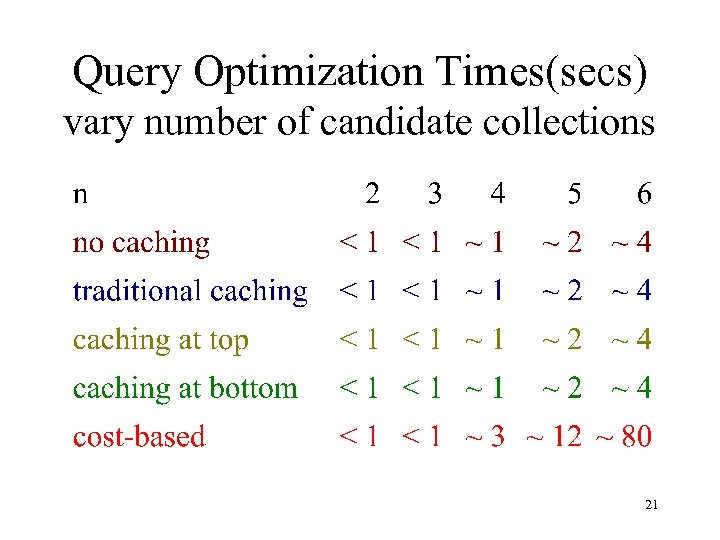 Query Optimization Times(secs) vary number of candidate collections 21
