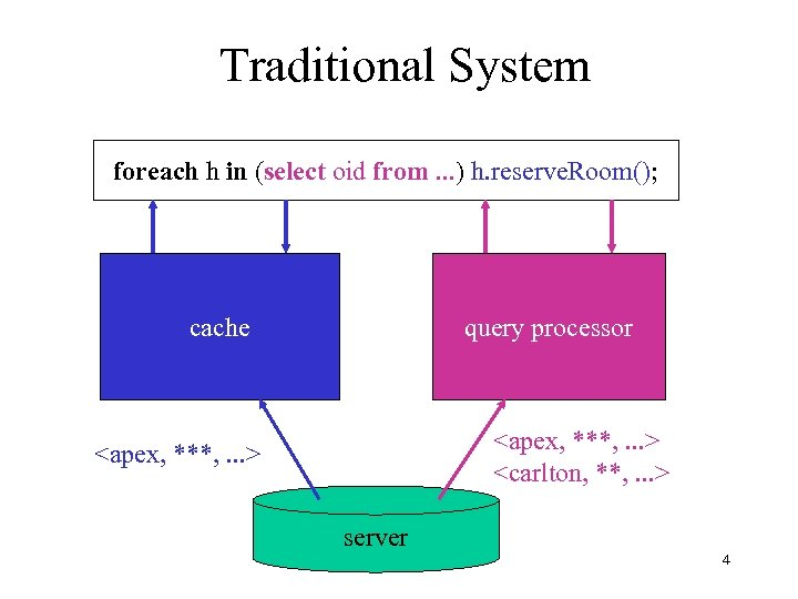 Traditional System foreach h in (select oid from. . . ) h. reserve. Room();