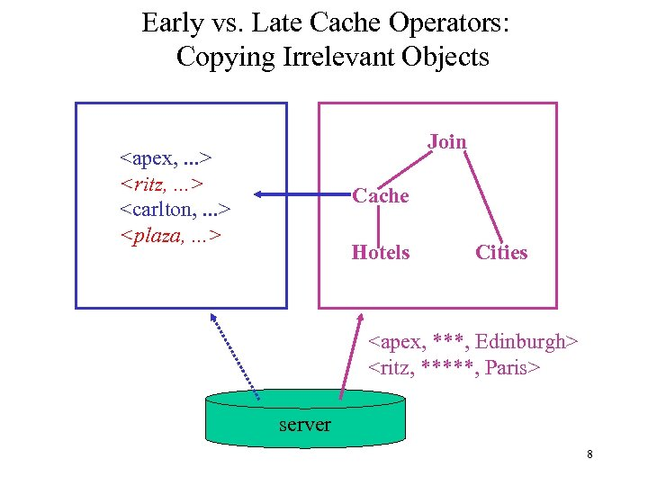 Early vs. Late Cache Operators: Copying Irrelevant Objects Join <apex, . . . >